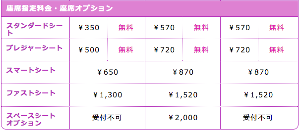 http://www.flypeach.com/jp/ja-jp/fares/feesandcharges.aspxより引用