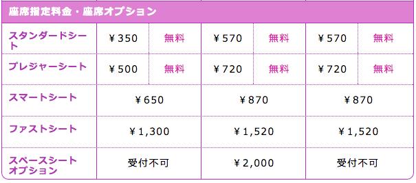 http://www.flypeach.com/jp/ja-jp/fares/feesandcharges.aspxより引用