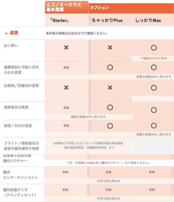 http://www.jetstar.com/jp/ja/planning-and-booking/fares/fare-types#inflightvより引用
