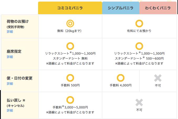 http://www.vanilla-air.com/jp/service/fare-typeより引用