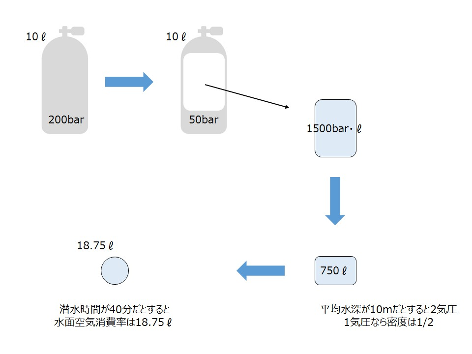 air_consumption
