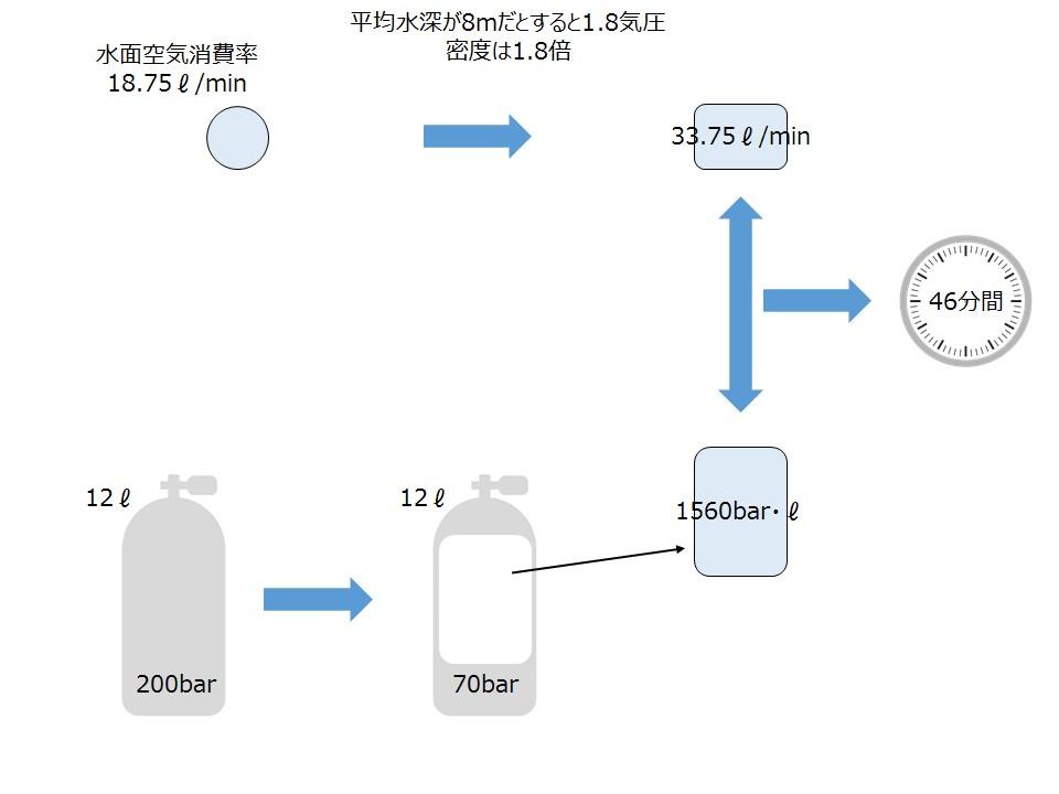 air_consumption_time