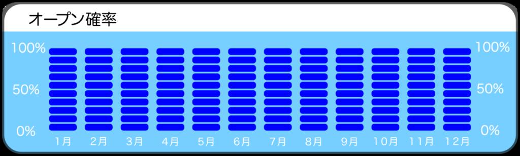土肥・通り崎ビーチのオープン確率