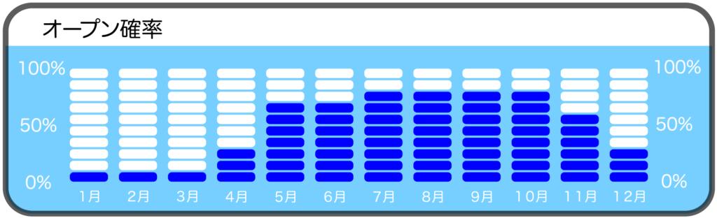 神子元島カメ根のダイビングポイントオープン確率
