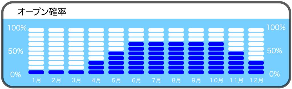 神子元島三ツ根のダイビングポイントオープン確率