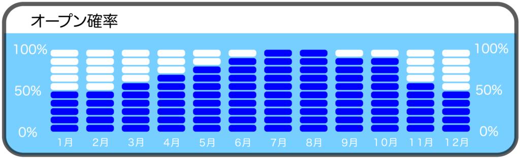 沖ノ島ビーチのダイビングポイントオープン確率