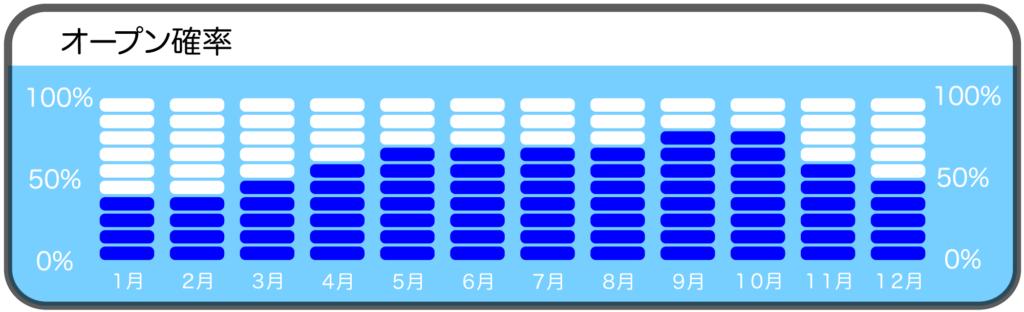 沖ノ島黒根のダイビングポイントオープン確率