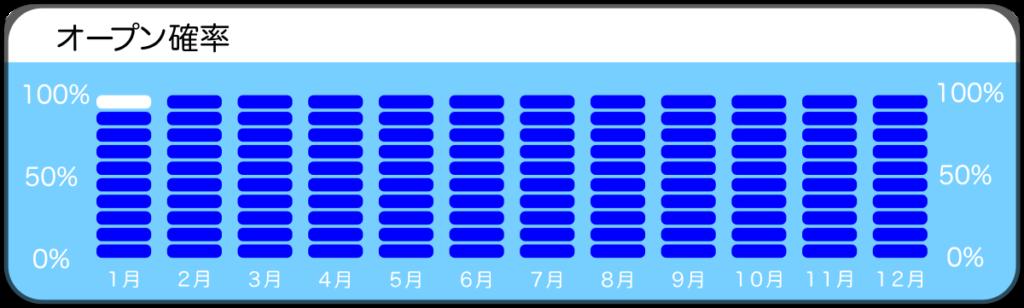 串本・グラスワールドのオープン確率