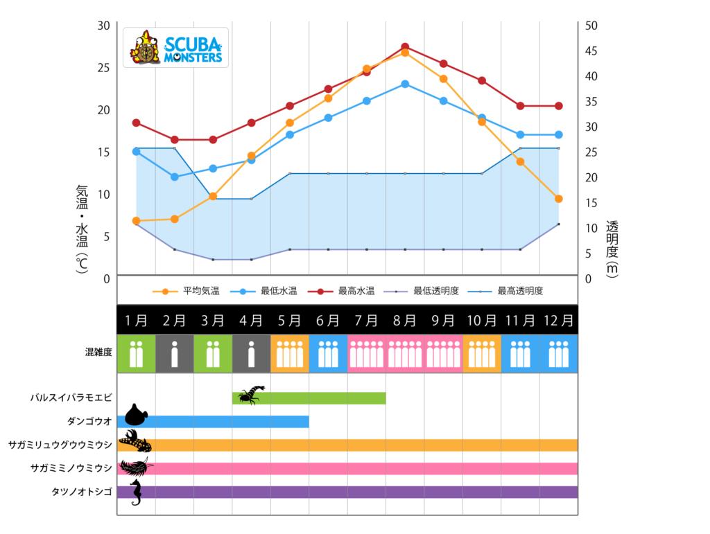 ダイビングスポット・城ヶ島のシーズナリティ表