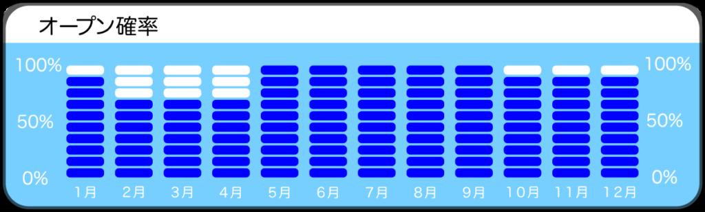 伊豆大島、野田浜のオープン確率