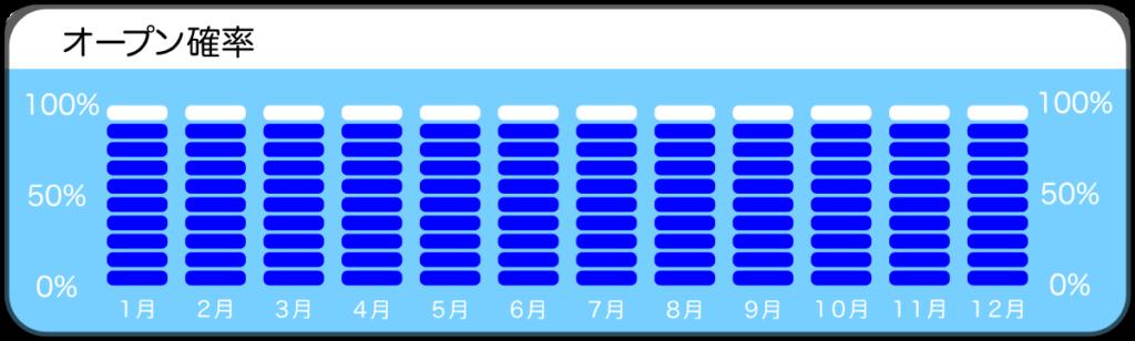 行川、新浜のオープン確率