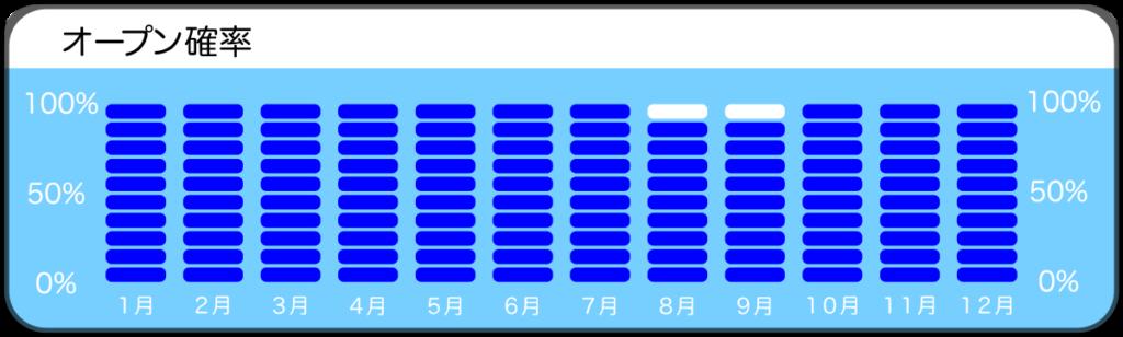 須江、地蔵岩のオープン確率