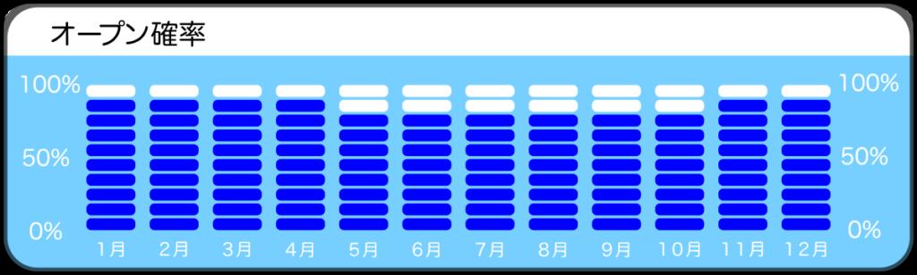 須江、ナギザキのオープン確率