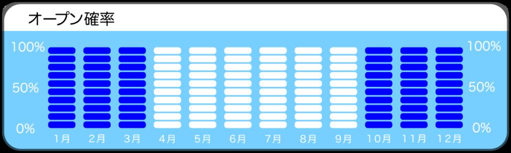 須江、内浦ビーチのオープン確率